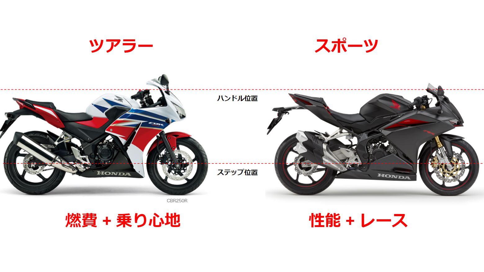 CBR250RとRRの違いを表した画像