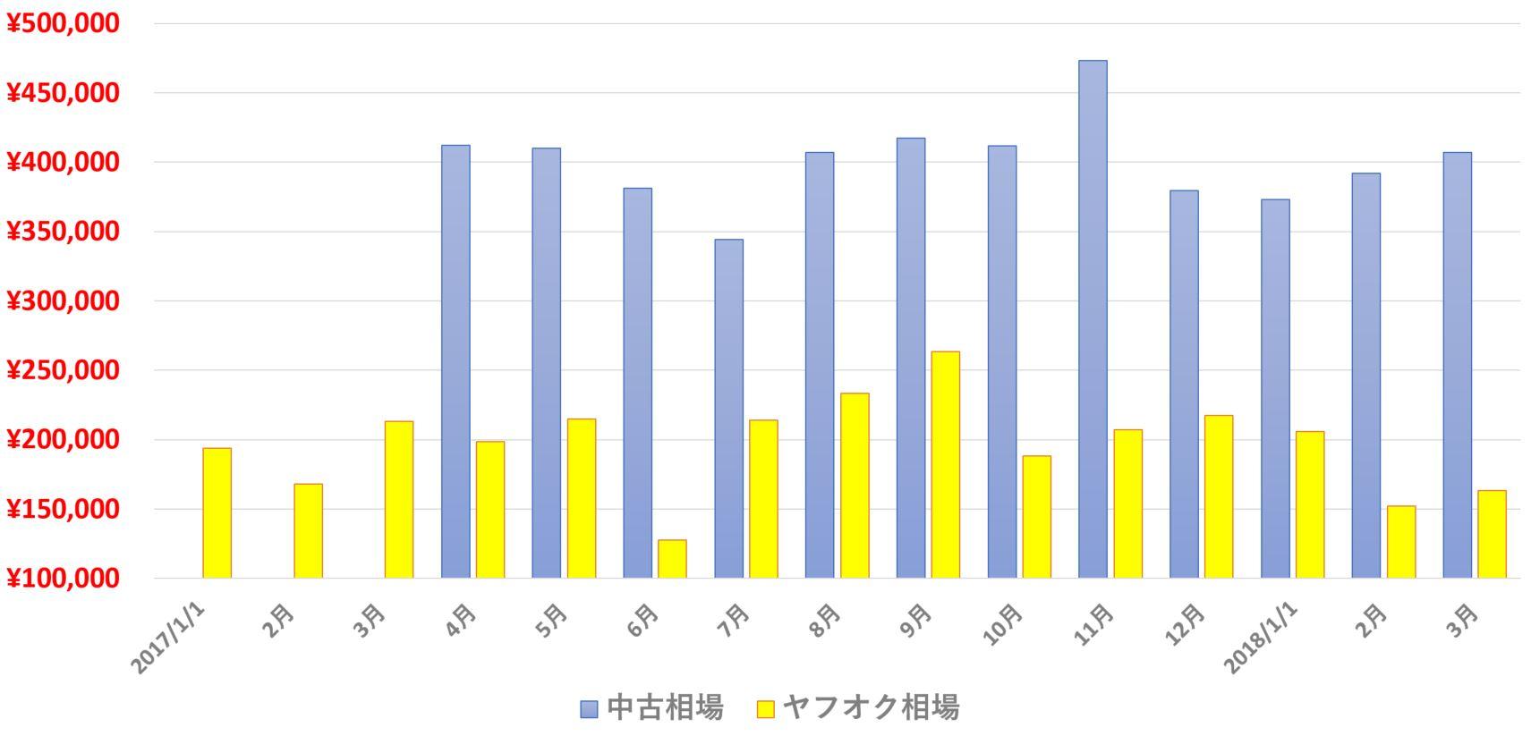 2017年、2018年のMC22のヤフーオークションの落札結果