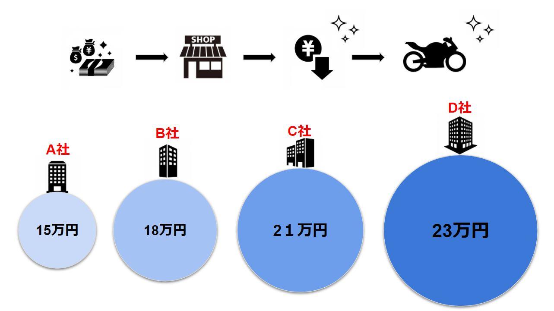 CBR250RRを買取に出したときの分かりやすい図