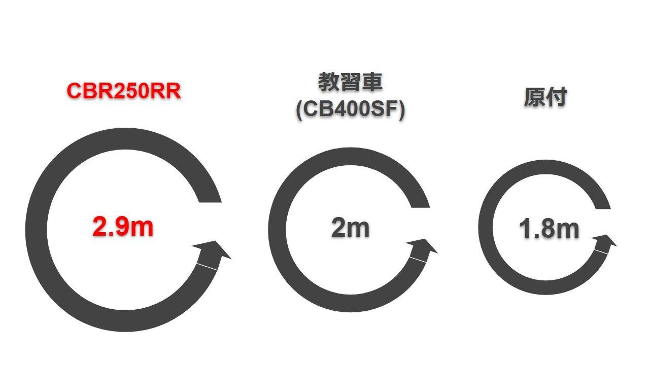 新型CBR250RRの取り回しを表した画像