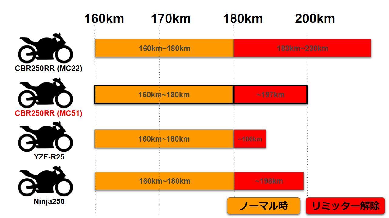 新型CBR250RRの最高速を表した図