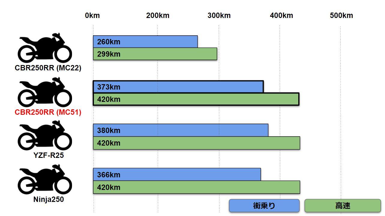 新型CBR250RRの燃費を表した図