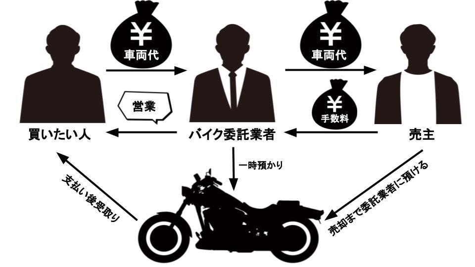 バイク 委託販売